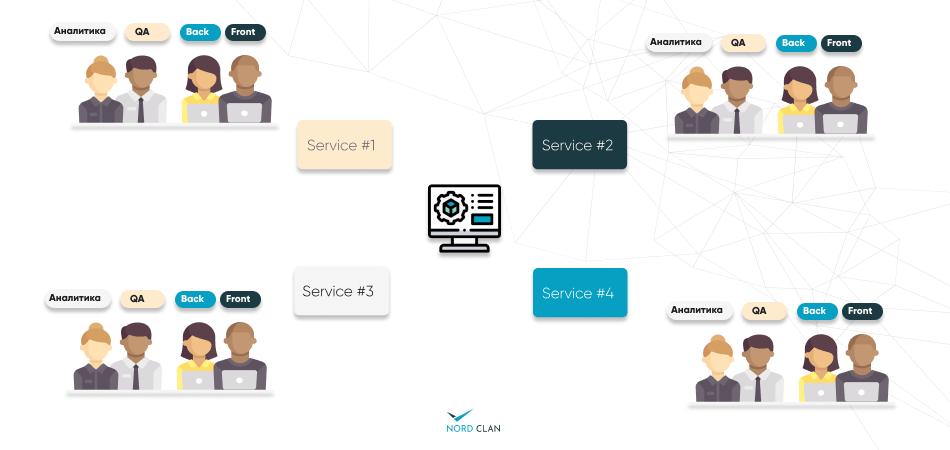 распределенные команды разработки для сервиса